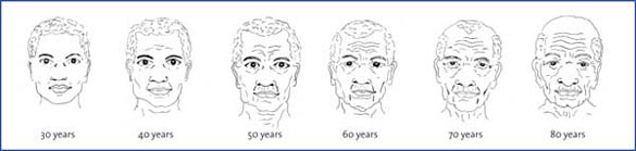 Male facial changes at various ages